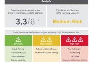 business scorecard